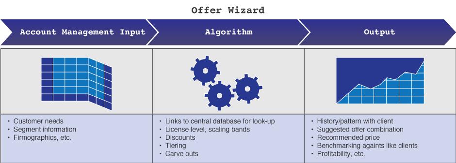 offer-wizard