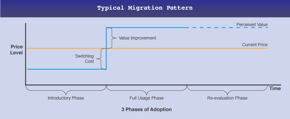 typical-migration-pattern