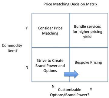 Price matching grid