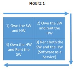 Software quadrants